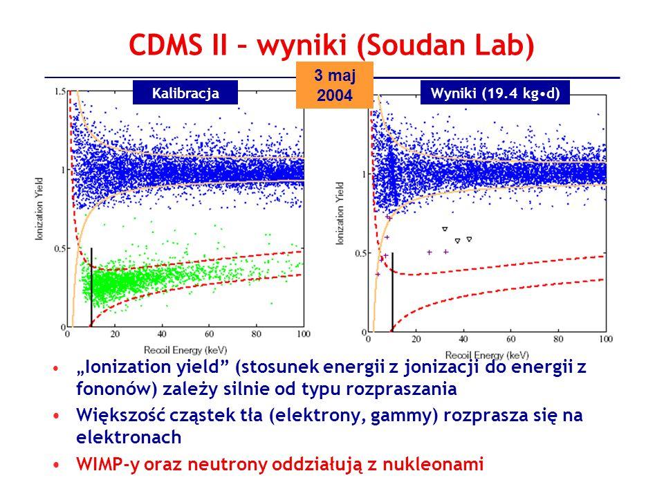 CDMS II – wyniki (Soudan Lab) Ionization yield (stosunek energii z jonizacji do energii z fononów) zależy silnie od typu rozpraszania Większość cząste