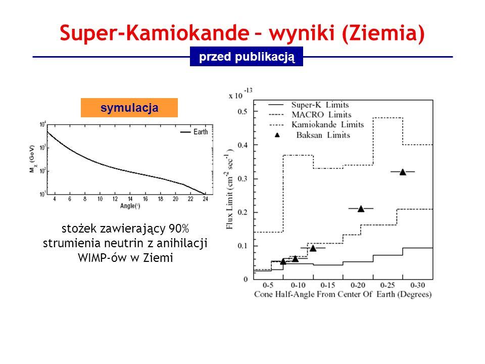 Super-Kamiokande – wyniki (Ziemia) stożek zawierający 90% strumienia neutrin z anihilacji WIMP-ów w Ziemi przed publikacją symulacja