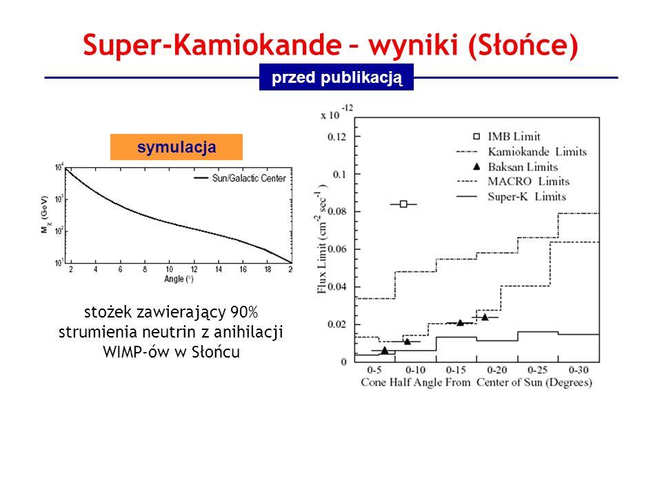 Super-Kamiokande – wyniki (Słońce) stożek zawierający 90% strumienia neutrin z anihilacji WIMP-ów w Słońcu przed publikacją symulacja