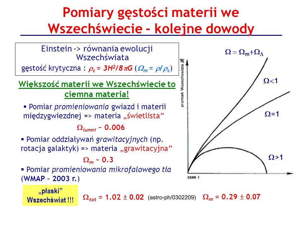 Pomiary gęstości materii we Wszechświecie - kolejne dowody Większość materii we Wszechświecie to ciemna materia! Pomiar promieniowania gwiazd i materi