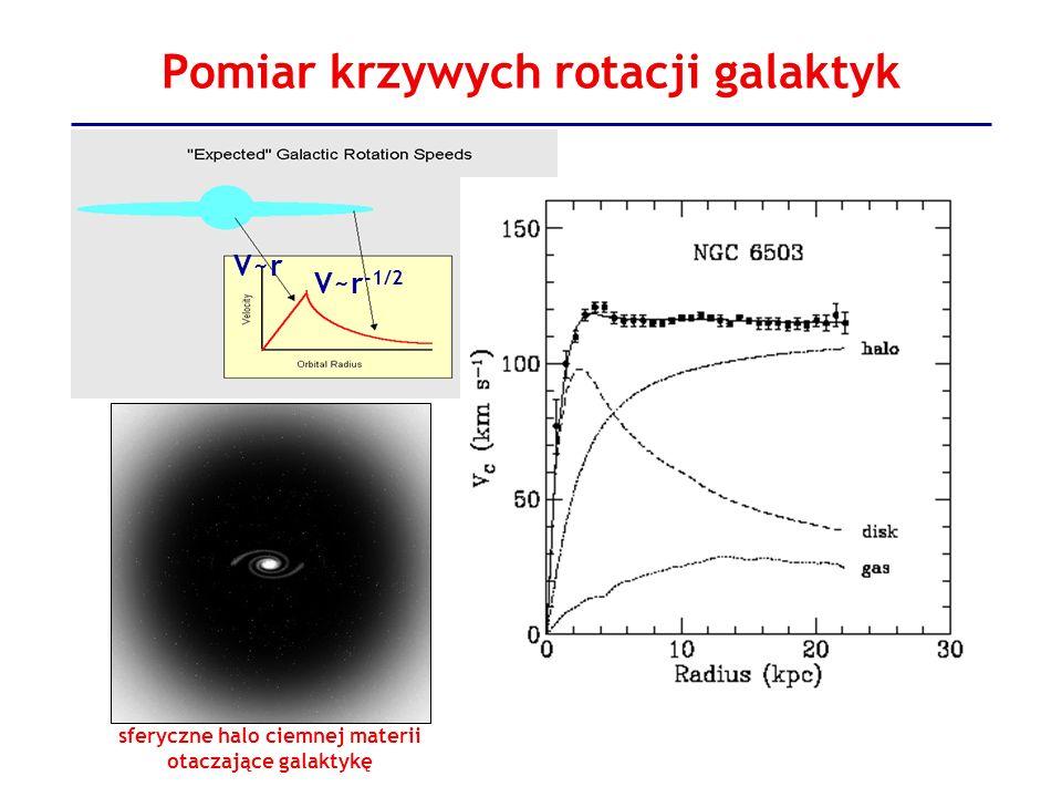 Pomiary gęstości materii we Wszechświecie - kolejne dowody Większość materii we Wszechświecie to ciemna materia.