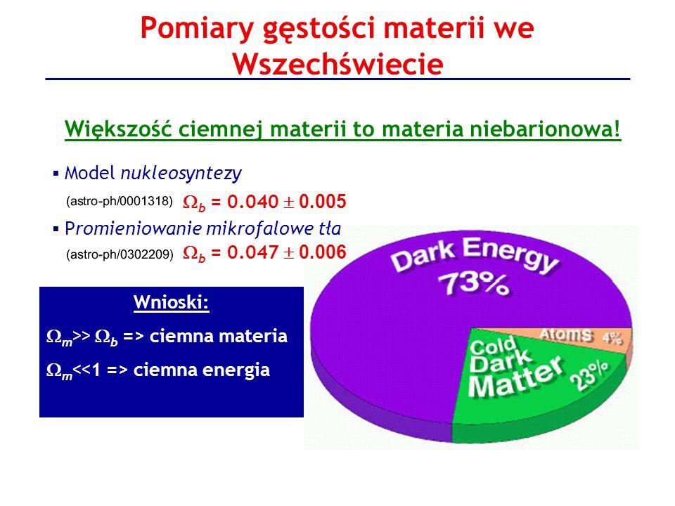 Pomiary gęstości materii we Wszechświecie Większość ciemnej materii to materia niebarionowa! Model nukleosyntezy b = 0.040 0.005 Promieniowanie mikrof