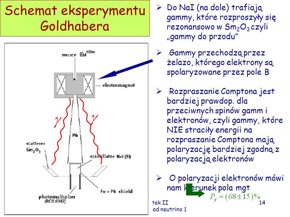 Fizyka cząstek II D.Kiełczewska wyklad neutrino 1 Schemat eksperymentu Goldhabera Do NaI (na dole) trafiają gammy, które rozproszyły się rezonansowo w