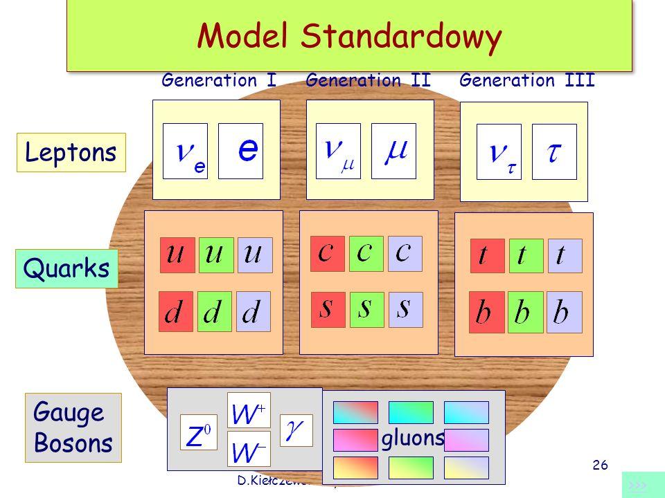 Fizyka cząstek II D.Kiełczewska wyklad neutrino 1 Model Standardowy Generation IGeneration II Gauge Bosons gluons Generation III Leptons Quarks >>> 26
