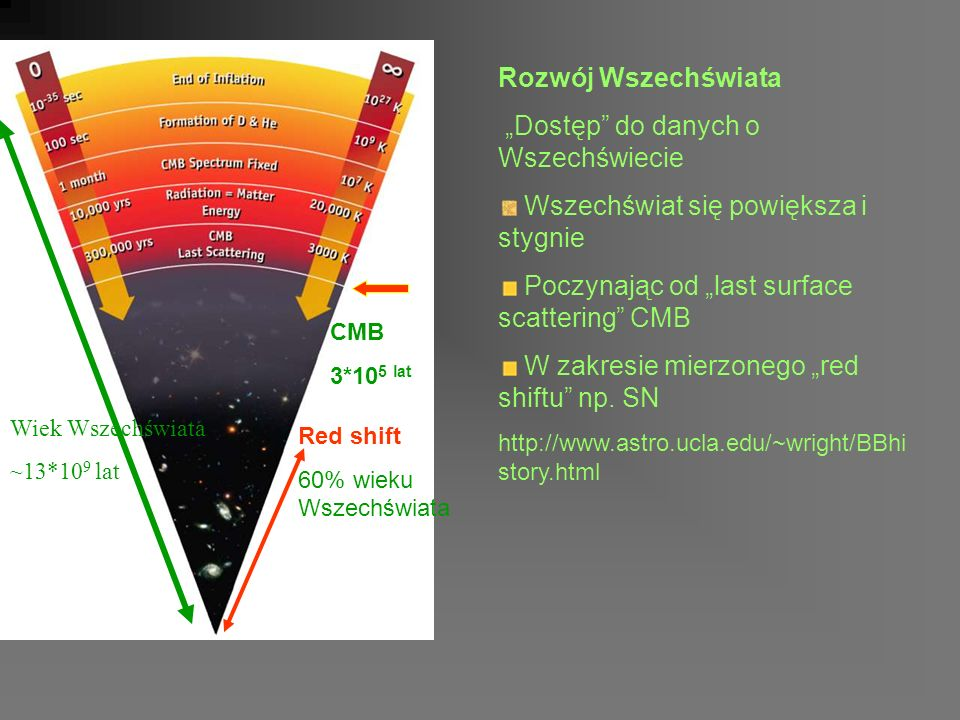 Rozwój Wszechświata Dostęp do danych o Wszechświecie Wszechświat się powiększa i stygnie Poczynając od last surface scattering CMB W zakresie mierzonego red shiftu np.