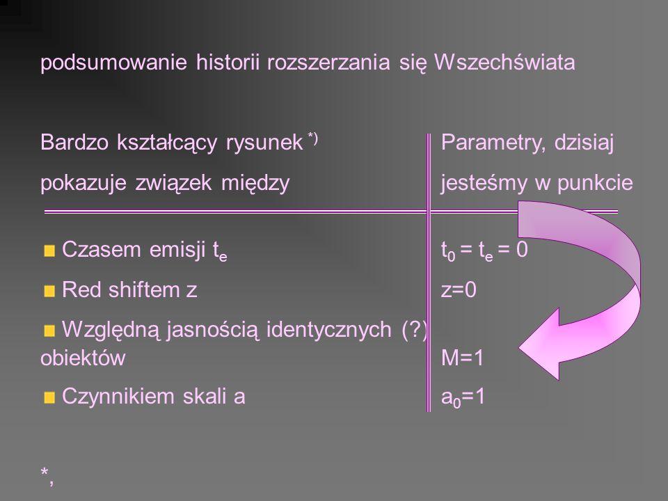 podsumowanie historii rozszerzania się Wszechświata Bardzo kształcący rysunek *) Parametry, dzisiaj pokazuje związek międzyjesteśmy w punkcie Czasem emisji t e t 0 = t e = 0 Red shiftem zz=0 Względną jasnością identycznych ( ) obiektówM=1 Czynnikiem skali a a 0 =1 *,