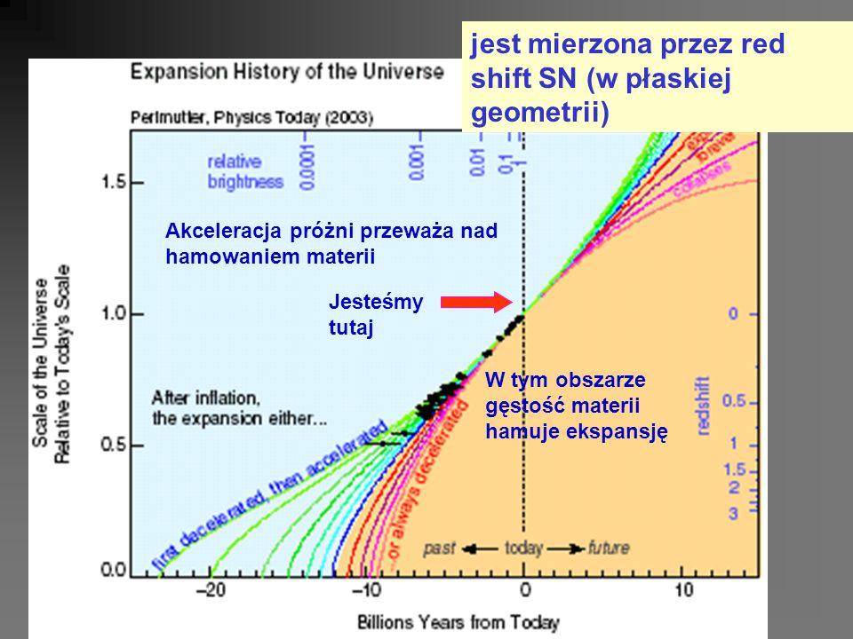 jest mierzona przez red shift SN (w płaskiej geometrii) Jesteśmy tutaj W tym obszarze gęstość materii hamuje ekspansję Akceleracja próżni przeważa nad hamowaniem materii