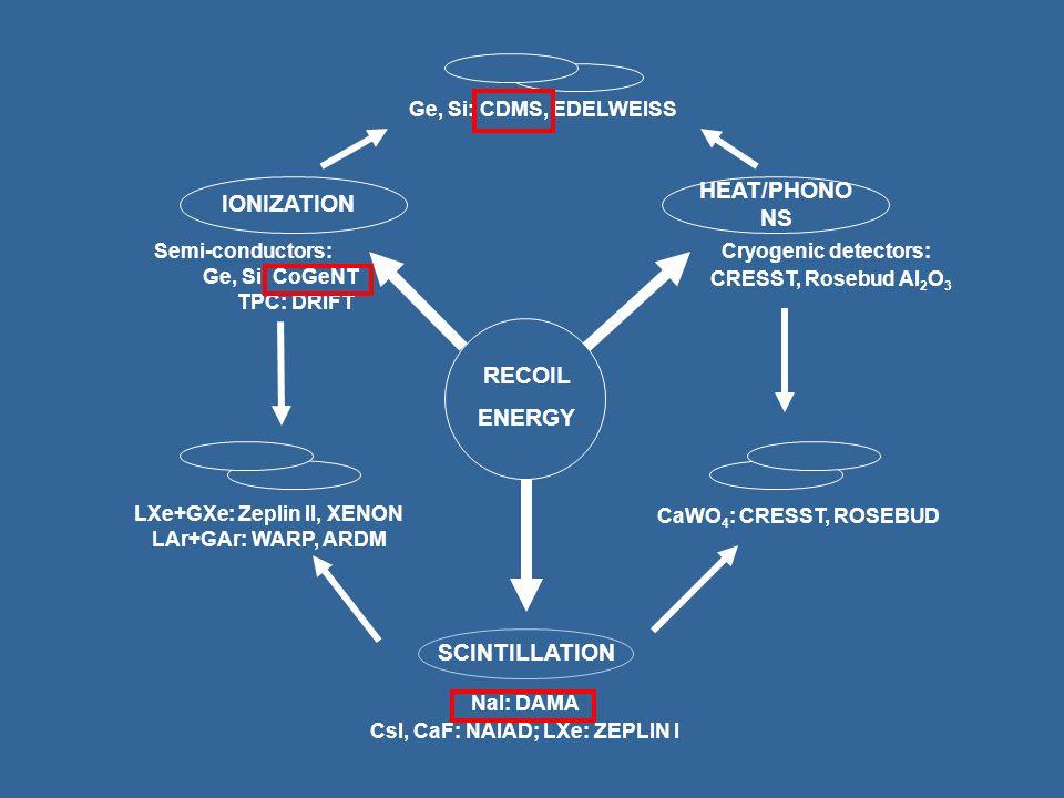 RECOIL ENERGY SCINTILLATION HEAT/PHONO NS IONIZATION Semi-conductors: Ge, Si, CoGeNT TPC: DRIFT Cryogenic detectors: CRESST, Rosebud Al 2 O 3 NaI: DAM