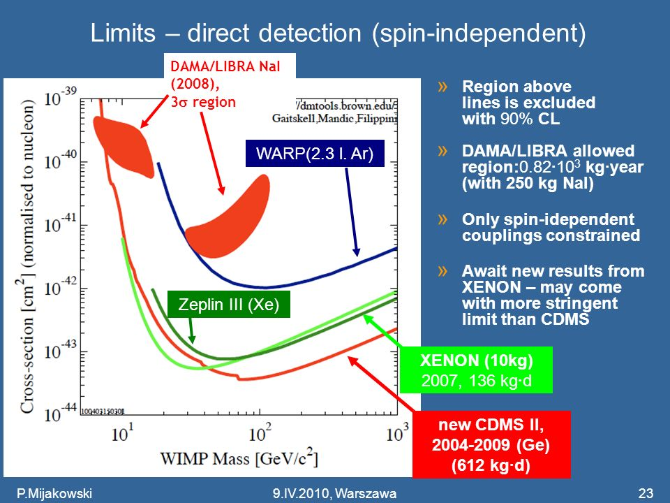 23 Limits – direct detection (spin-independent) » Region above lines is excluded with 90% CL » DAMA/LIBRA allowed region:0.82·10 3 kg·year (with 250 kg NaI) » Only spin-idependent couplings constrained » Await new results from XENON – may come with more stringent limit than CDMS DAMA/LIBRA NaI (2008), 3 region XENON (10kg) 2007, 136 kg·d new CDMS II, 2004-2009 (Ge) (612 kg·d) Zeplin III (Xe) WARP(2.3 l.