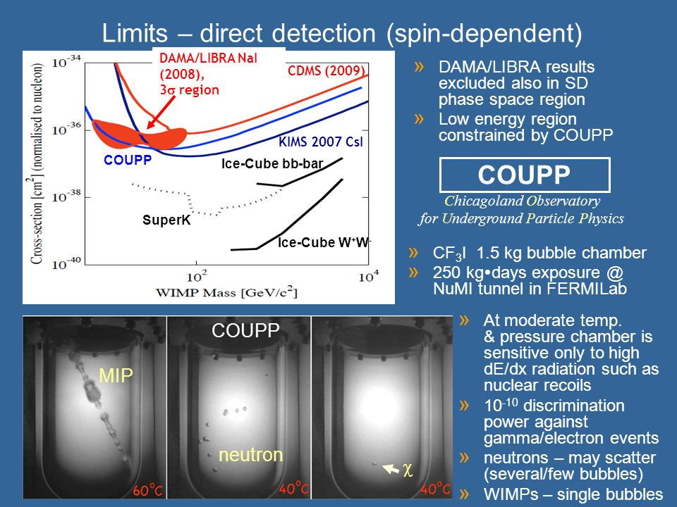 DAMA/LIBRA NaI (2008), 3 region CDMS (2009) KIMS 2007 CsI COUPP SuperK Ice-Cube bb-bar Ice-Cube W + W - Limits – direct detection (spin-dependent) » DAMA/LIBRA results excluded also in SD phase space region » Low energy region constrained by COUPP COUPP MIP neutron Chicagoland Observatory for Underground Particle Physics » CF 3 I 1.5 kg bubble chamber » 250 kg days exposure @ NuMI tunnel in FERMILab » At moderate temp.