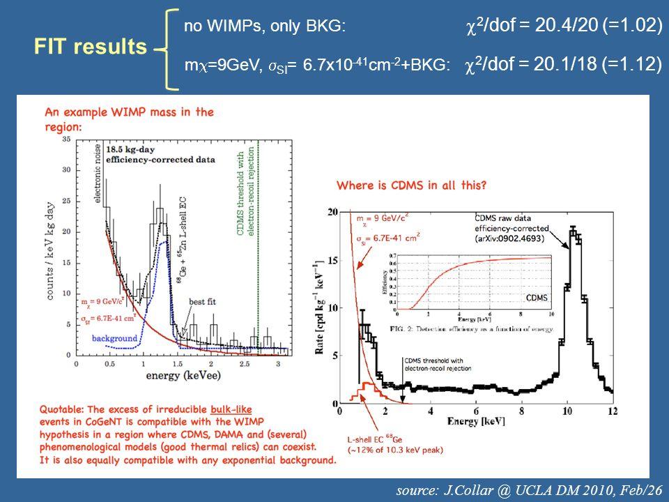 source: J.Collar @ UCLA DM 2010, Feb/26 FIT results no WIMPs, only BKG: 2 /dof = 20.4/20 (=1.02) m =9GeV, SI = 6.7x10 -41 cm -2 +BKG: 2 /dof = 20.1/18