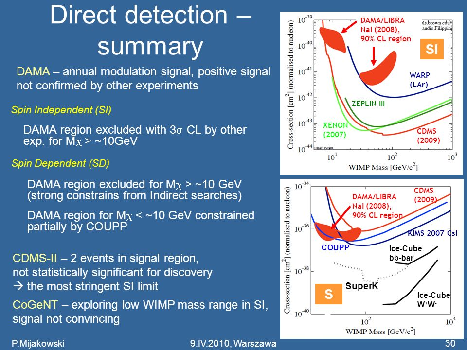 Direct detection – summary P.Mijakowski9.IV.2010, Warszawa30 Spin Independent (SI) DAMA – annual modulation signal, positive signal not confirmed by other experiments DAMA region excluded with 3 CL by other exp.