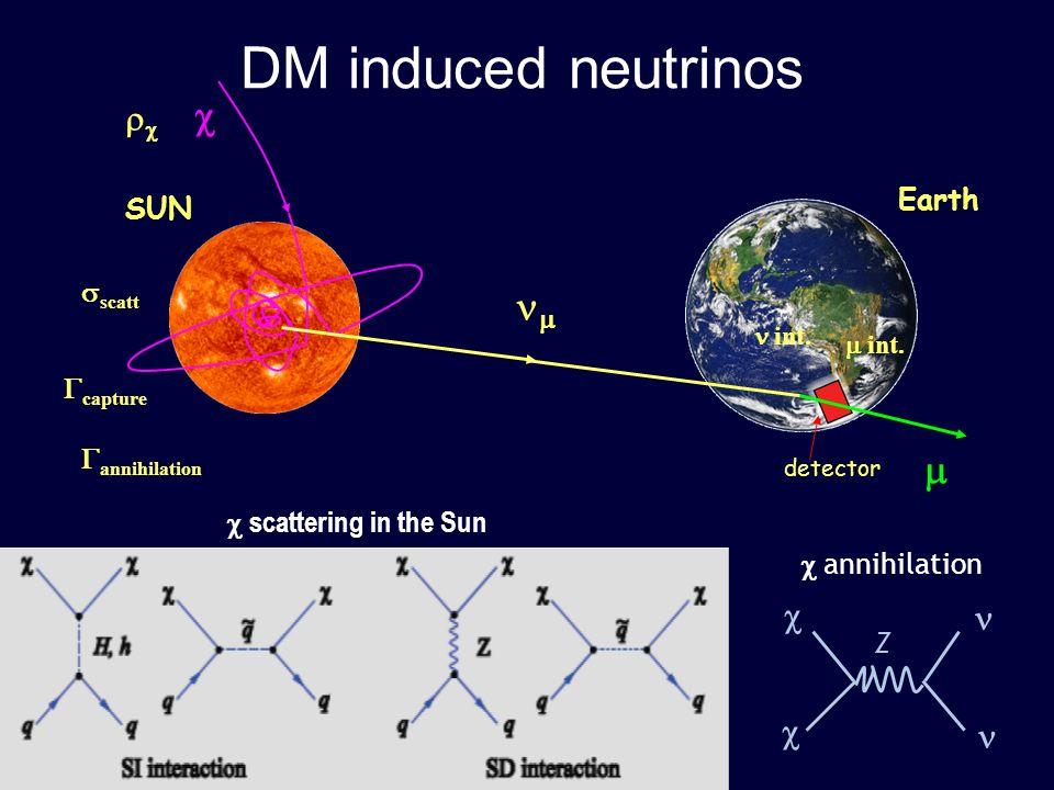 P.Mijakowski21.04.2009, Warszawa44 SUN Earth scatt capture annihilation int. detector DM induced neutrinos scattering in the Sun Z annihilation
