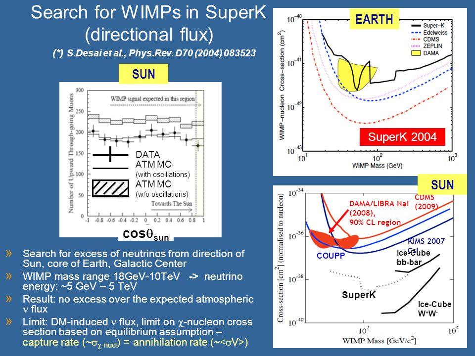 DAMA/LIBRA NaI (2008), 90% CL region CDMS (2009) KIMS 2007 CsI COUPP SuperK Ice-Cube bb-bar Ice-Cube W + W - Search for WIMPs in SuperK (directional flux) » Search for excess of neutrinos from direction of Sun, core of Earth, Galactic Center » WIMP mass range 18GeV-10TeV -> neutrino energy: ~5 GeV – 5 TeV » Result: no excess over the expected atmospheric flux » Limit: DM-induced flux, limit on -nucleon cross section based on equilibrium assumption – capture rate (~ -nucl ) = annihilation rate (~ ) EARTH SUN (*) S.Desai et al., Phys.Rev.