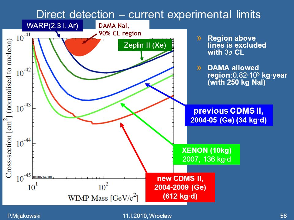 P.Mijakowski56 Direct detection – current experimental limits » Region above lines is excluded with 3 CL » DAMA allowed region:0.82·10 3 kg·year (with 250 kg NaI) DAMA NaI, 90% CL region previous CDMS II, 2004-05 (Ge) (34 kg·d) XENON (10kg) 2007, 136 kg·d new CDMS II, 2004-2009 (Ge) (612 kg·d) Zeplin II (Xe) WARP(2.3 l.