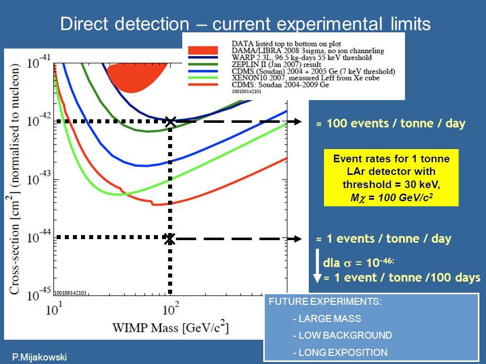 P.Mijakowski57 Direct detection – current experimental limits 100 events / tonne / day 1 events / tonne / day dla = 10 -46: 1 event / tonne /100 days