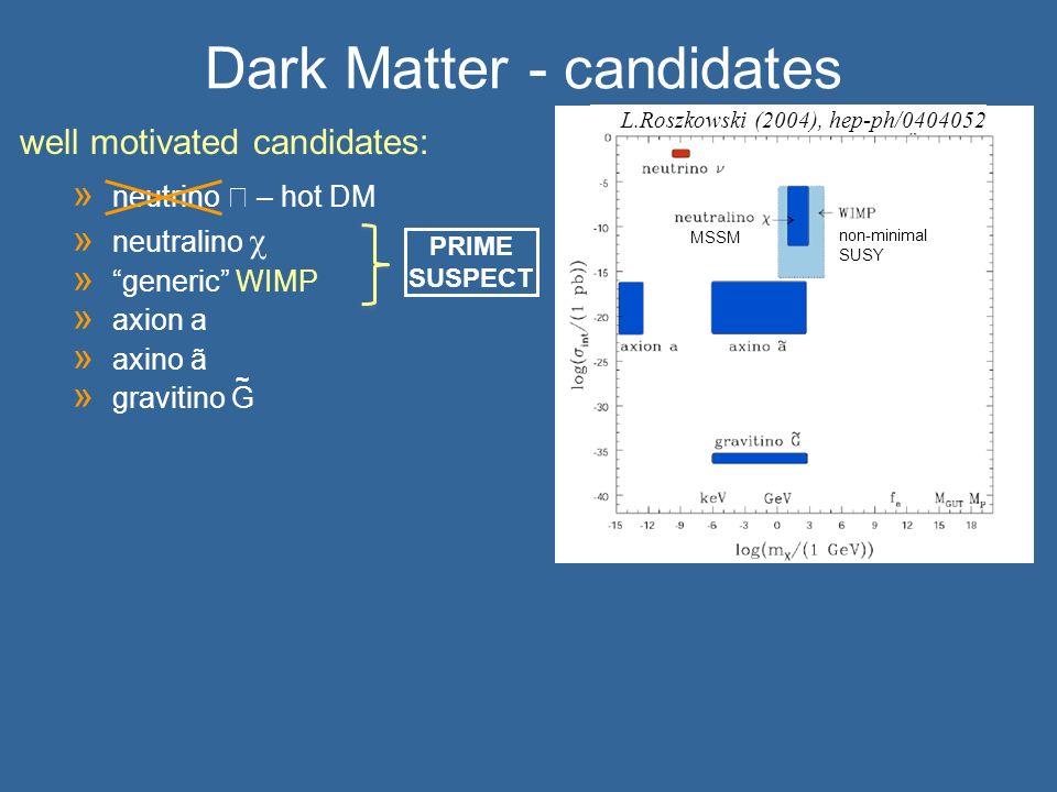 Dark Matter - candidates » neutrino – hot DM » neutralino » generic WIMP » axion a » axino ã » gravitino G well motivated candidates: L.Roszkowski (20