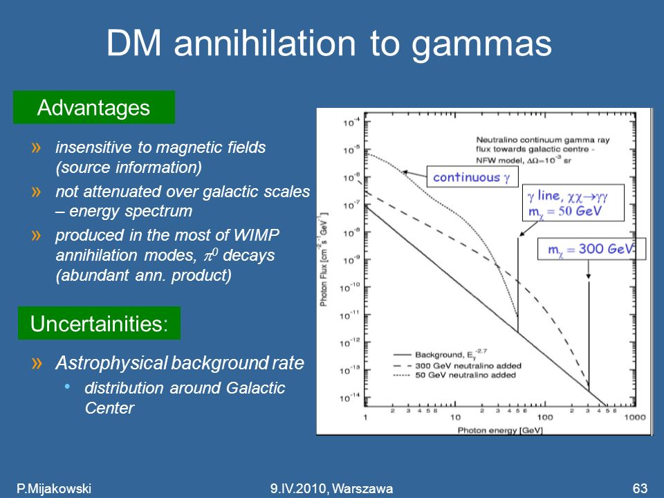 P.Mijakowski63 DM annihilation to gammas » insensitive to magnetic fields (source information) » not attenuated over galactic scales – energy spectrum » produced in the most of WIMP annihilation modes, 0 decays (abundant ann.