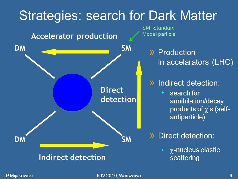 Strategies: search for Dark Matter P.Mijakowski99.IV.2010, Warszawa DM SM Indirect detection Accelerator production Direct detection » Production in a