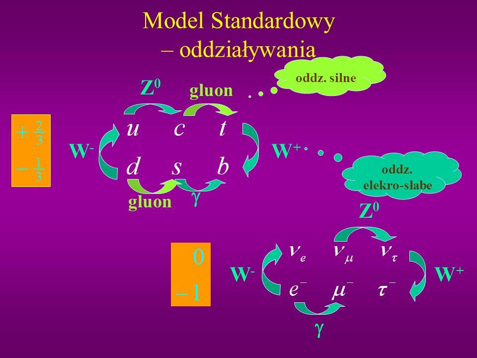 Model Standardowy – elementarne cząstki materii kwarki leptony Charge antykwarki antyleptony