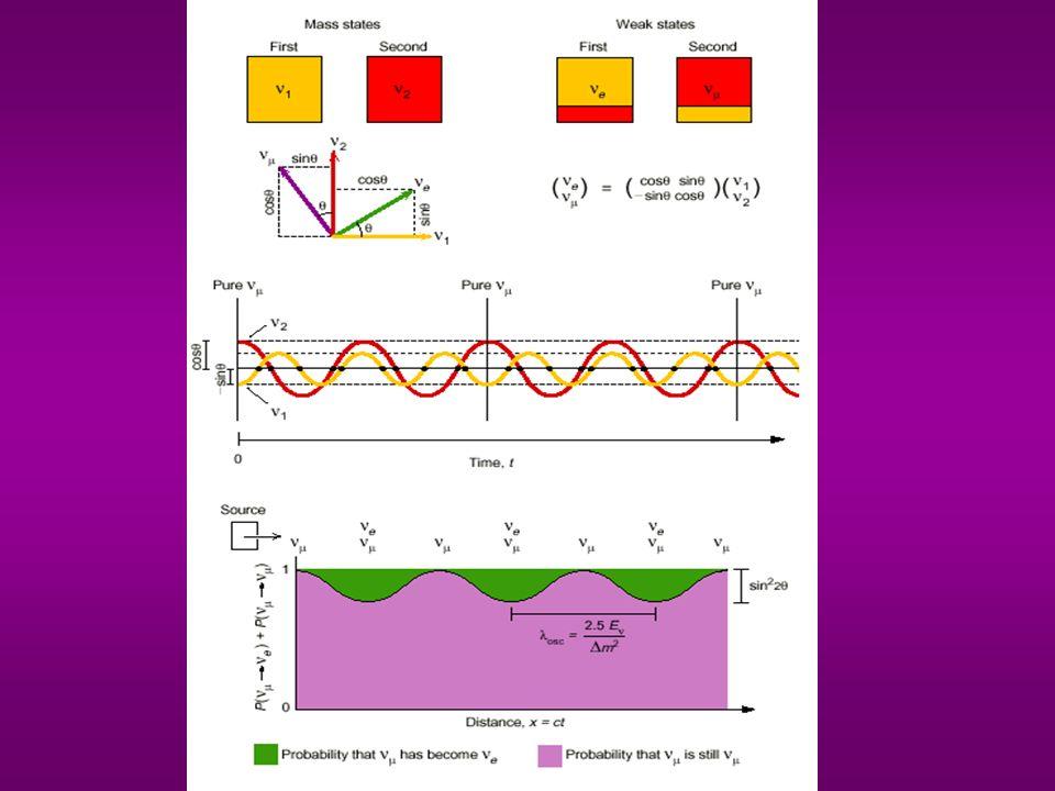 Oscylacje neutrin Stan o masie m k oraz energii i pędzie E k,p k przemieszcza się: Załóżmy stan początkowy: z fazą: