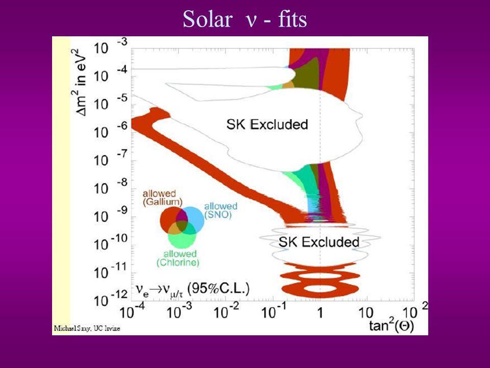 Słoneczne e transformują się: w drodze z miejsca produkcji w rdzeniu Słońca do detektorów.