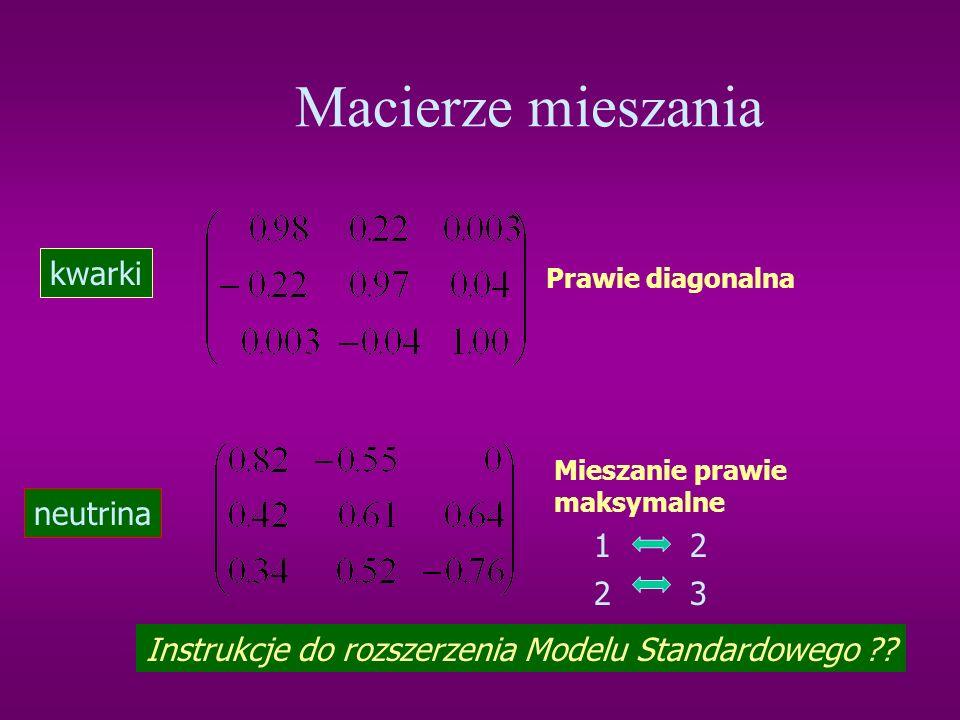 Co wiemy o masach neutrin? Atmosferyczne Słoneczne Stąd wkład neutrin do gęstości materii: Z drugiej strony : m( e )< 2.2 eV (25% widzialnej materii)