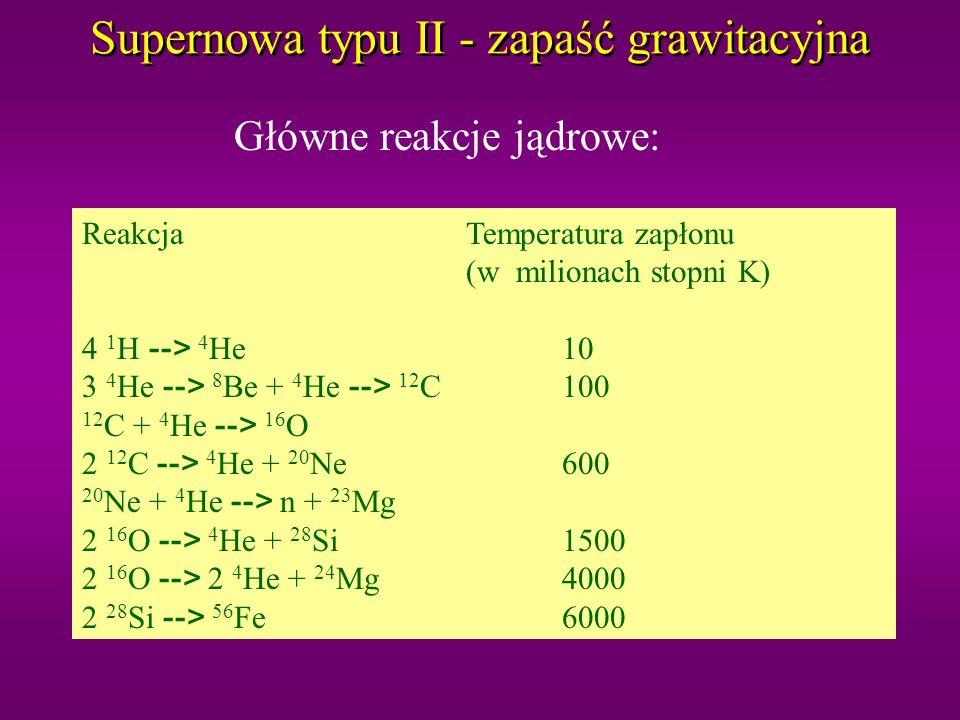 Ewolucja gwiazd From neutrinos to cosmic sources, lecture 2, 2003 Grawitacja walczy z ciśnieniem Rdzeń się zapada i zapala