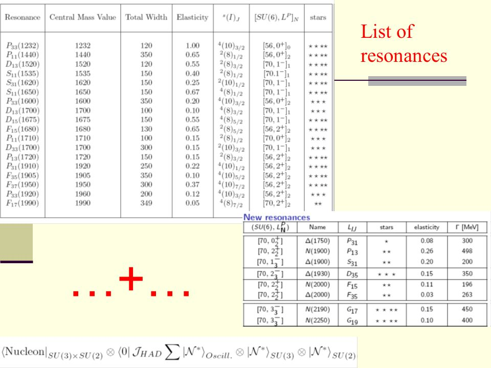 List of resonances …+…
