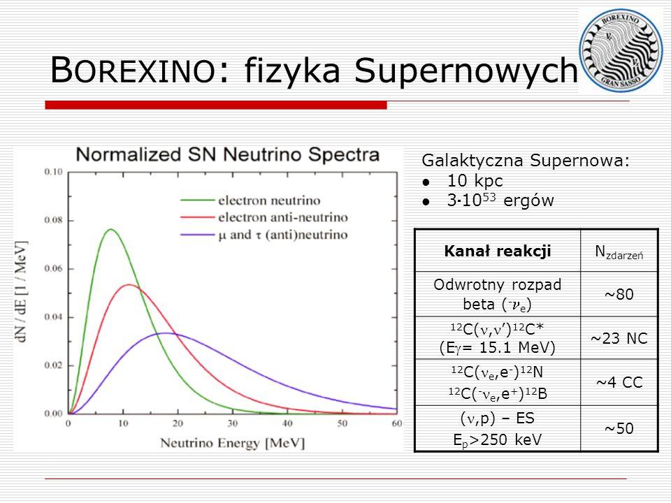 B OREXINO : fizyka Supernowych Kanał reakcjiN zdarzeń Odwrotny rozpad beta ( - e ) ~80 12 C(,) 12 C* (E= 15.1 MeV) ~23 NC 12 C( e,e - ) 12 N 12 C( - e