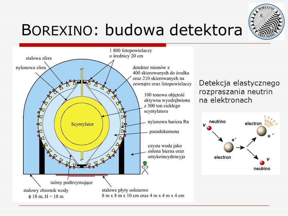 B OREXINO : budowa detektora Detekcja elastycznego rozpraszania neutrin na elektronach.