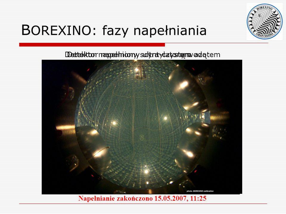 B OREXINO: fazy napełniania Detektor napełniony ultra-czystym azotemDetektor napełniony ultra-czystą wodąDetektor napełniony scyntylatorem Napełnianie