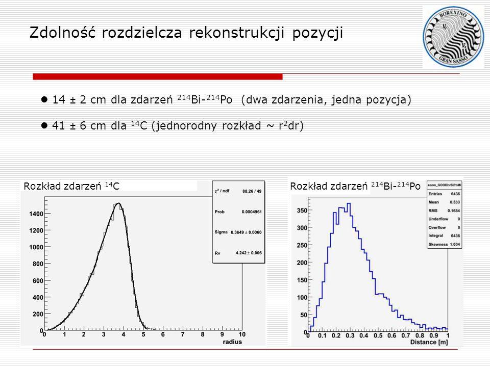 Rozkład zdarzeń 14 CRozkład zdarzeń 214 Bi- 214 Po Zdolność rozdzielcza rekonstrukcji pozycji 14 ± 2 cm dla zdarzeń 214 Bi- 214 Po (dwa zdarzenia, jed