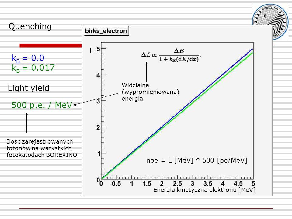 k B = 0.0 k B = 0.017 Quenching Light yield 500 p.e. / MeV Widzialna (wypromieniowana) energia Ilość zarejestrowanych fotonów na wszystkich fotokatoda