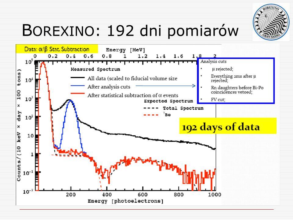 B OREXINO : 192 dni pomiarów