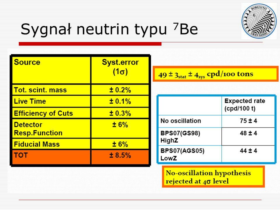 Sygnał neutrin typu 7 Be