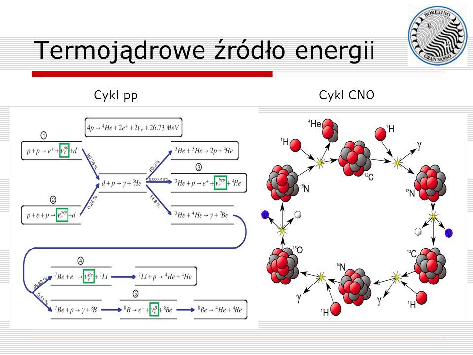 Termojądrowe źródło energii Cykl ppCykl CNO