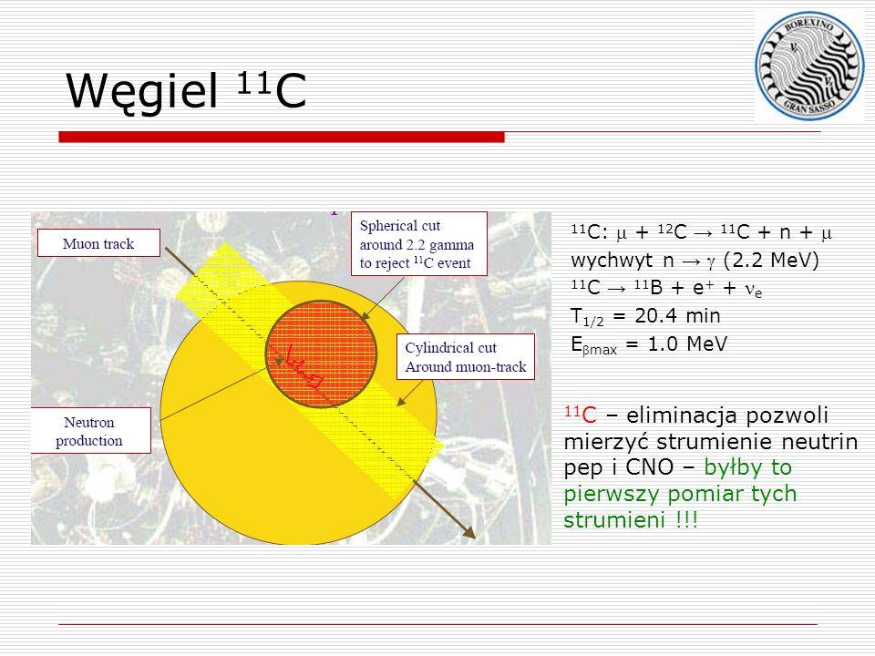 Węgiel 11 C 11 C: + 12 C 11 C + n + wychwyt n (2.2 MeV) 11 C 11 B + e + + e T 1/2 = 20.4 min Emax = 1.0 MeV 11 C – eliminacja pozwoli mierzyć strumien