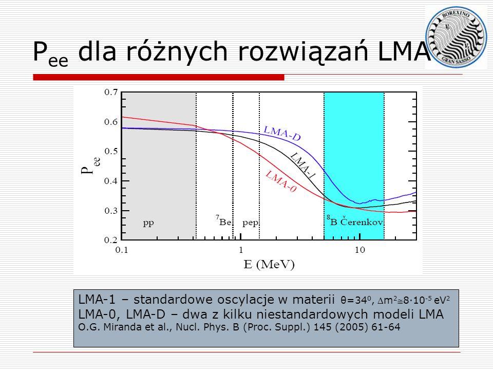 P ee dla różnych rozwiązań LMA LMA-1 – standardowe oscylacje w materii θ=34 0, m 28·10 -5 eV 2 LMA-0, LMA-D – dwa z kilku niestandardowych modeli LMA