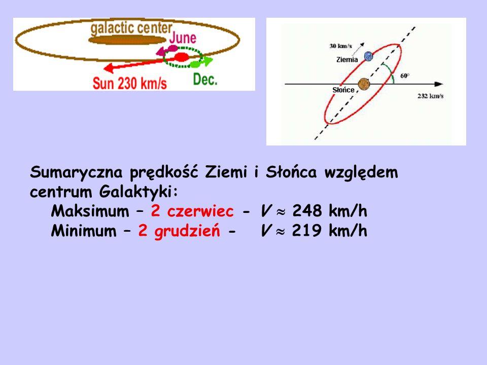 Sumaryczna prędkość Ziemi i Słońca względem centrum Galaktyki: Maksimum – 2 czerwiec - V 248 km/h Minimum – 2 grudzień - V 219 km/h