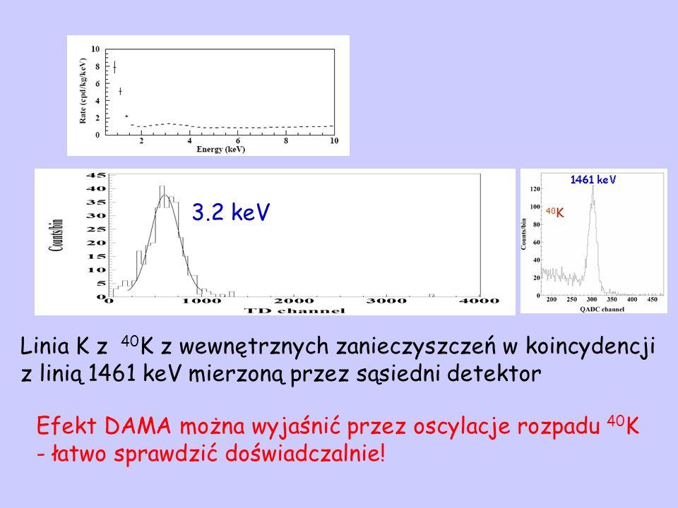 3.2 keV Linia K z 40 K z wewnętrznych zanieczyszczeń w koincydencji z linią 1461 keV mierzoną przez sąsiedni detektor Efekt DAMA można wyjaśnić przez oscylacje rozpadu 40 K - łatwo sprawdzić doświadczalnie!
