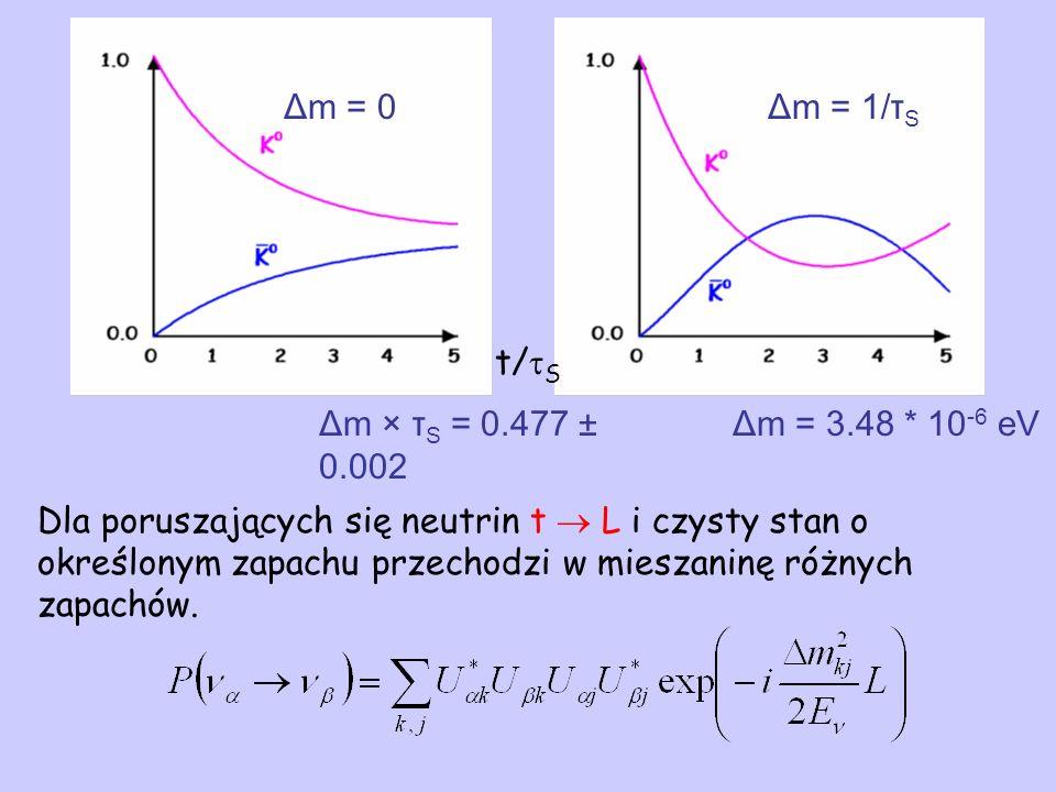 Δm = 0Δm = 1/τ S t/ S Δm × τ S = 0.477 ± 0.002 Dla poruszających się neutrin t L i czysty stan o określonym zapachu przechodzi w mieszaninę różnych za