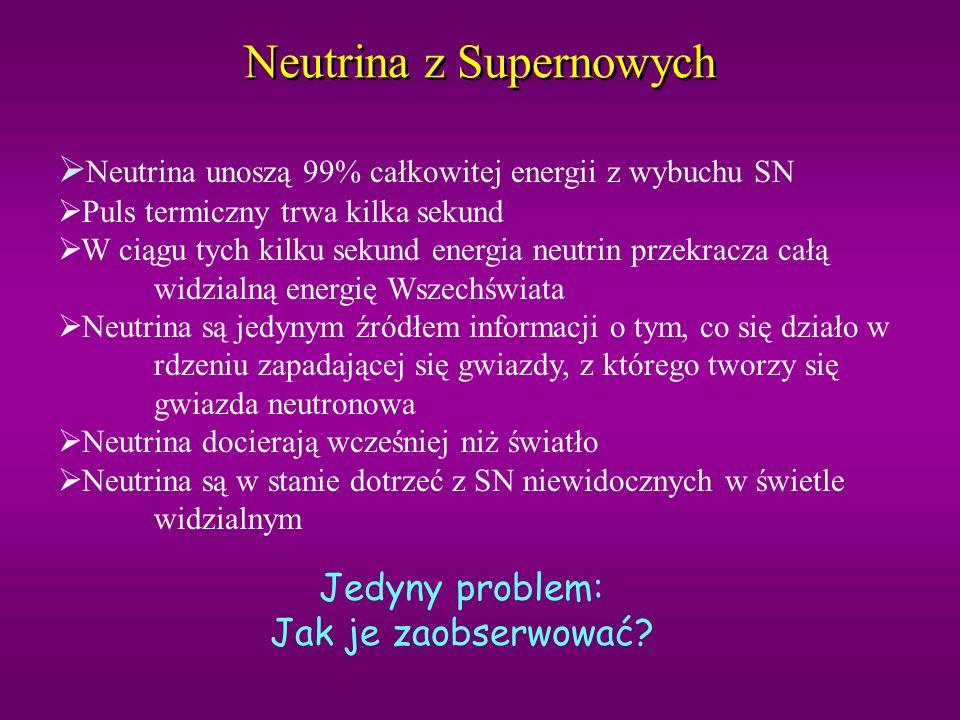 Neutrina z Supernowych 56 Fe ma maksymalną energię wiązania koniec reakcji fuzji oraz koniec produkcji ciepła Gdy rdzeń osiąga masę = 1.4 masy Słońca wtedy zwycięża grawitacja i rdzeń się zapada Elektrony atomów żelaza są absorbowane przez protony: krótki impuls neutrin (ok.
