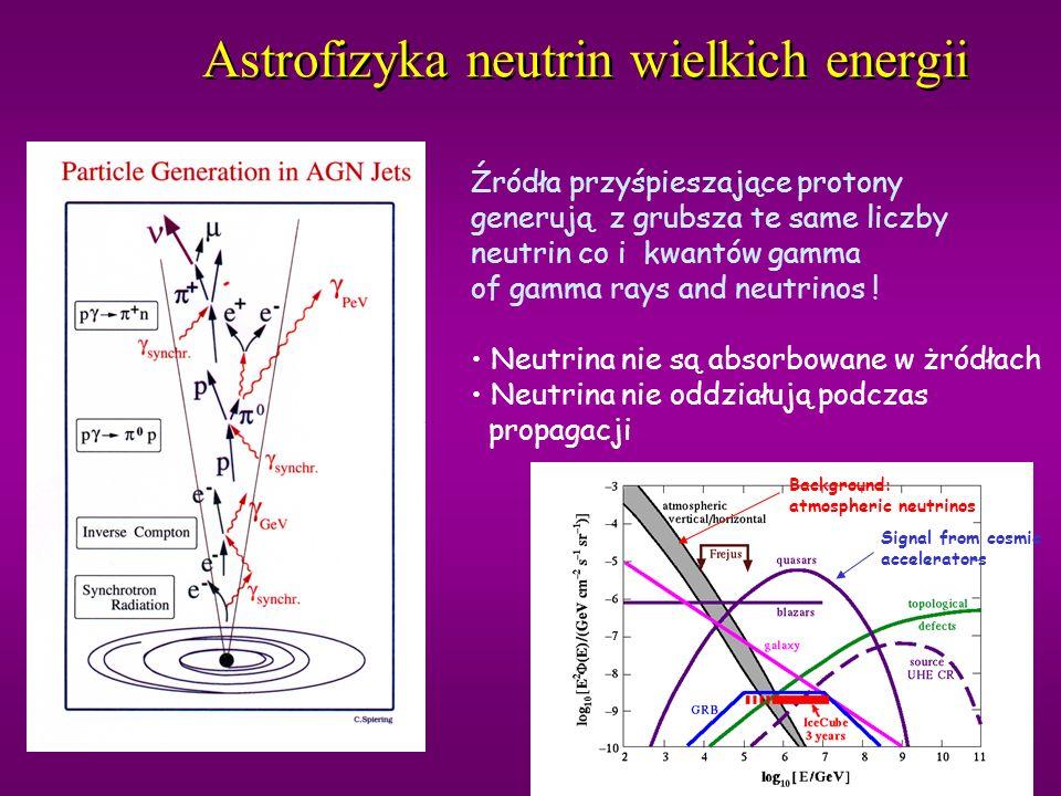 Neutrina atmosferyczne Z supernowych przybywają promienie kosmiczne Na wysokości ok.