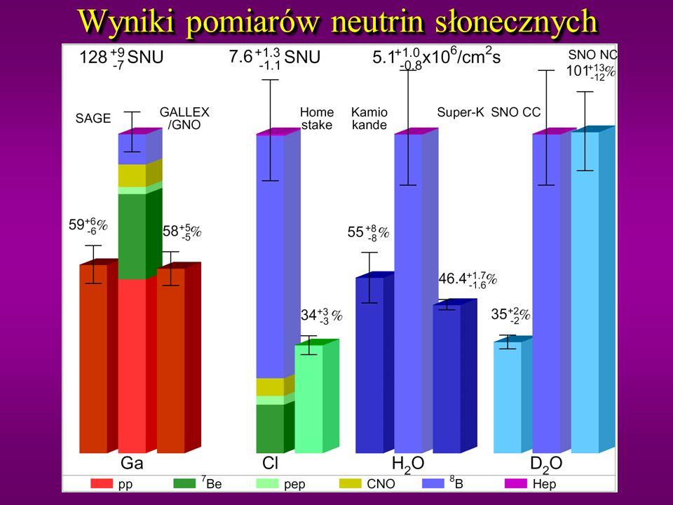 Oscylacje neutrin – wyniki ze SNO i SK SK CC = e ES = e +0.154, SNO CC = 1.7 6 0.1 1 SK ES = 2.32 0.09, = 3.