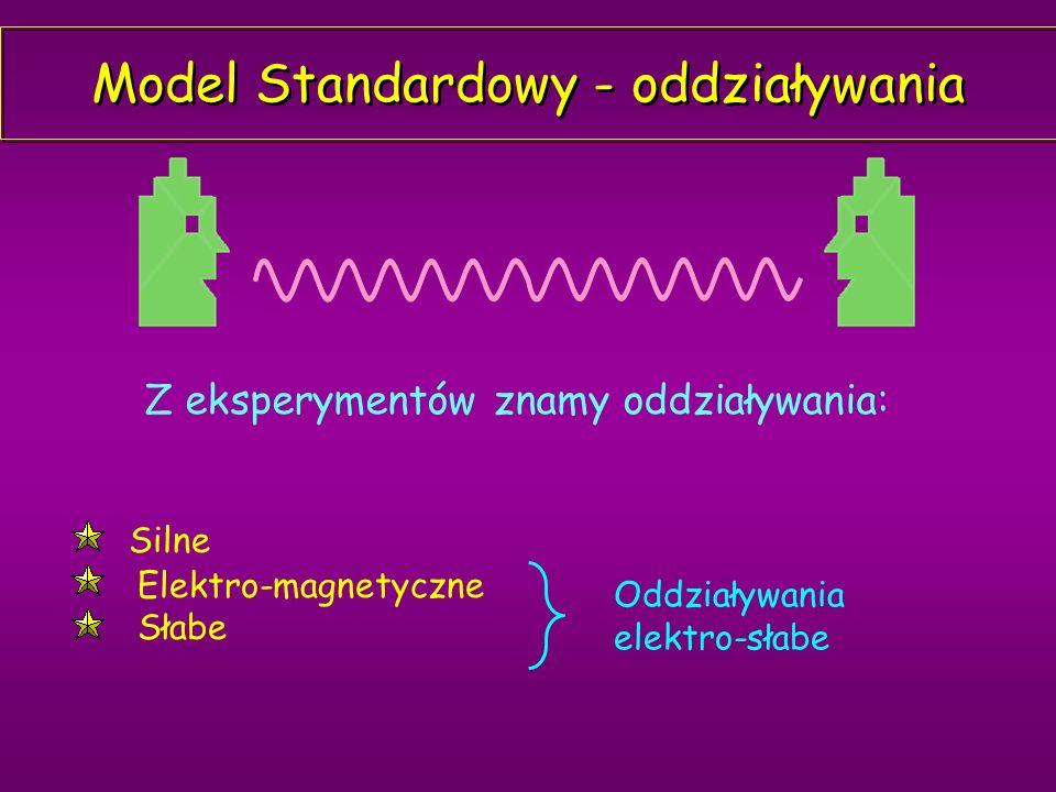 Model Standardowy - oddziaływania Silne Elektro-magnetyczne Słabe Z eksperymentów znamy oddziaływania: Oddziaływania elektro-słabe