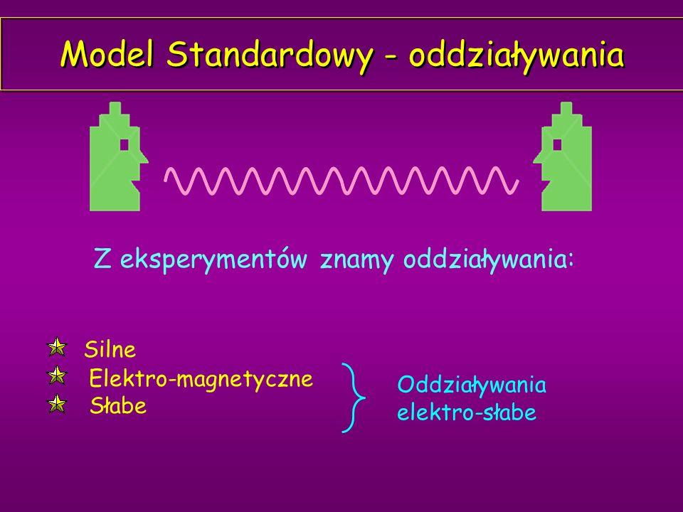 Spin Mówimy, że cząstki elementarne mają spin: Left-handed particleRight-handed particle