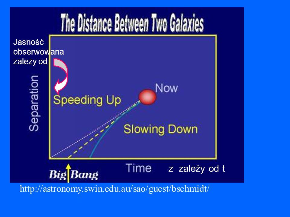http://astronomy.swin.edu.au/sao/guest/bschmidt/ z zależy od t Jasność obserwowana zależy od
