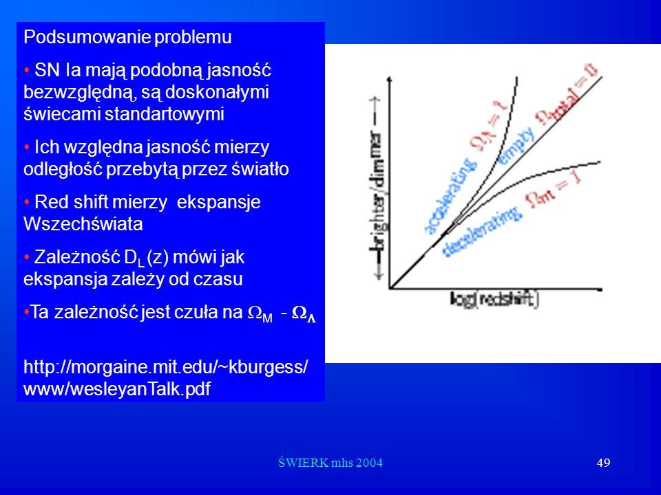 ŚWIERK mhs 200449 Podsumowanie problemu SN Ia mają podobną jasność bezwzględną, są doskonałymi świecami standartowymi Ich względna jasność mierzy odle
