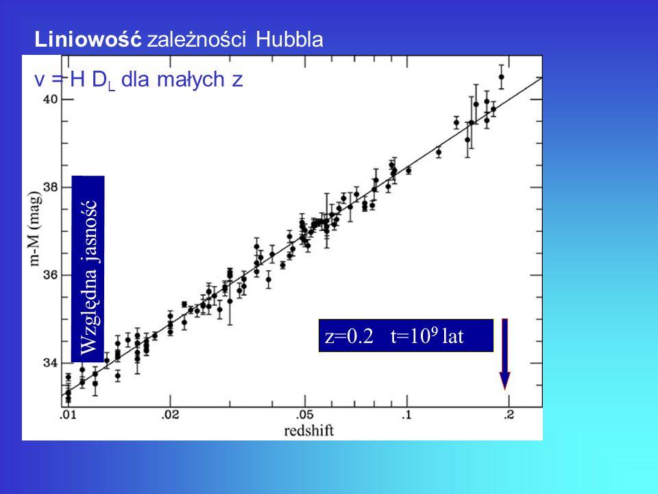 Liniowość zależności Hubbla v = H D L dla małych z z=0.2 t=10 9 lat Względna jasność